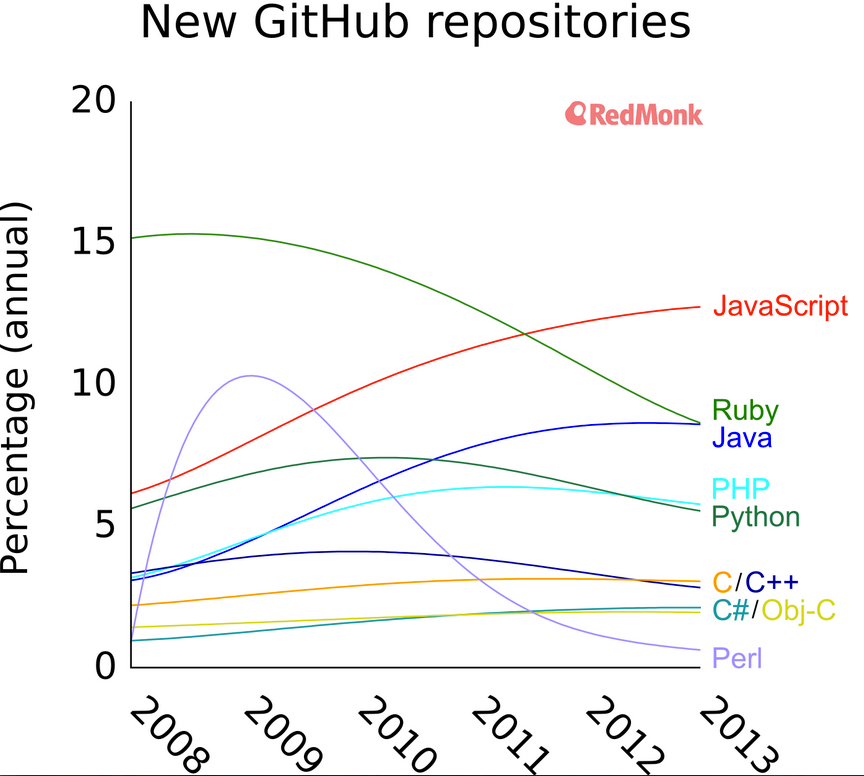 New GitHub repositories trends